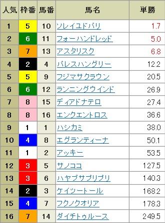 【確定オッズ】300114中山8R(長生式馬券スタイル)