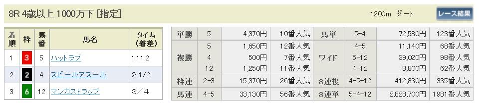 【払戻金】300113中山8R(長生式馬券スタイル)