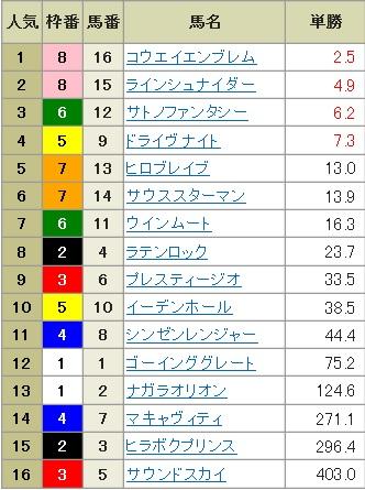 【確定オッズ】300120京都11R(長生式馬券スタイル)