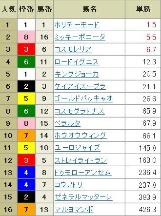 【確定オッズ】300120中山6R(長生式馬券スタイル)