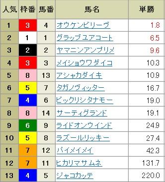 【確定オッズ】300121京都10R(長生式馬券スタイル)