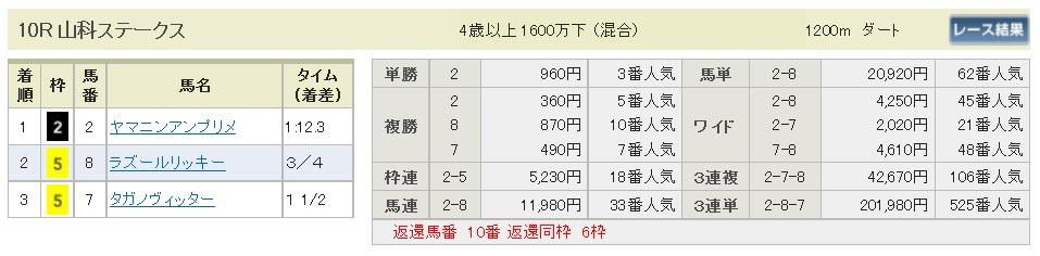 【払戻金】300121京都10R(長生式馬券スタイル)