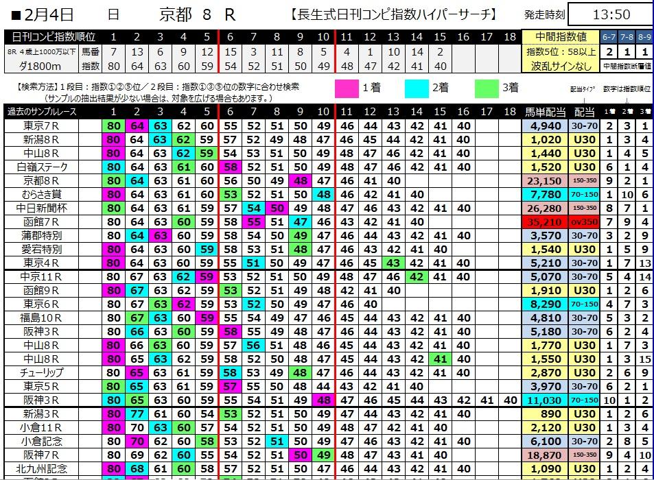 【コンピ指数】300204京都8R(長生式馬券スタイル)
