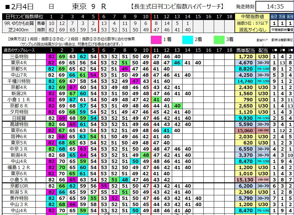 【コンピ指数】300204東京9R(長生式馬券スタイル)