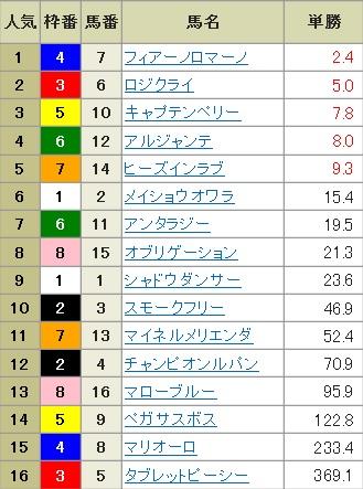 【確定オッズ】300203東京11R(長生式馬券スタイル)