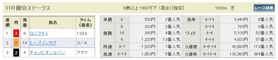 【払戻金】300203東京11R(長生式馬券スタイル)