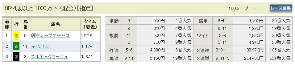 【払戻金】300204京都8R(長生式馬券スタイル)