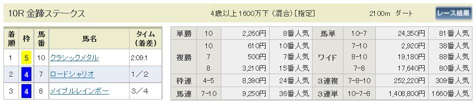 【払戻金】300204東京10R(長生式馬券スタイル)