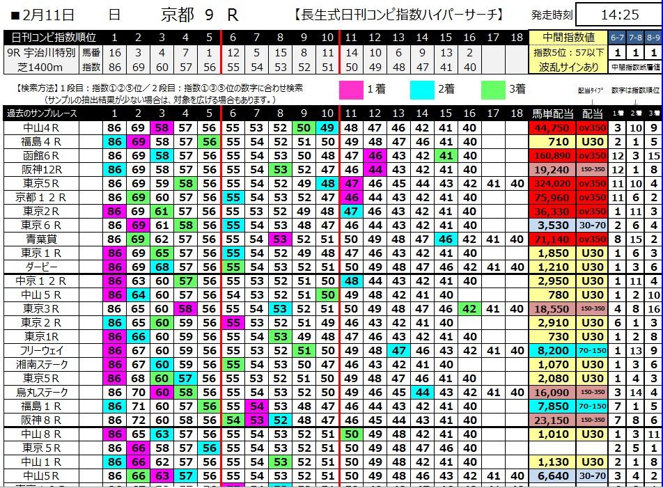 【コンピ指数】300211京都9R(長生式馬券スタイル)