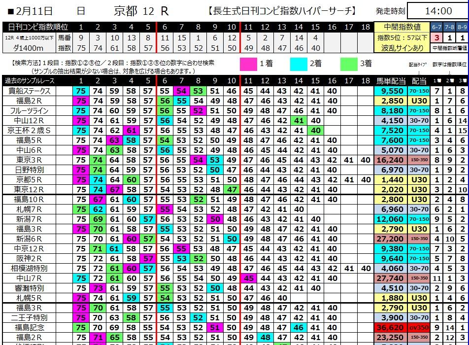 【コンピ指数】300211京都12R(長生式馬券スタイル)