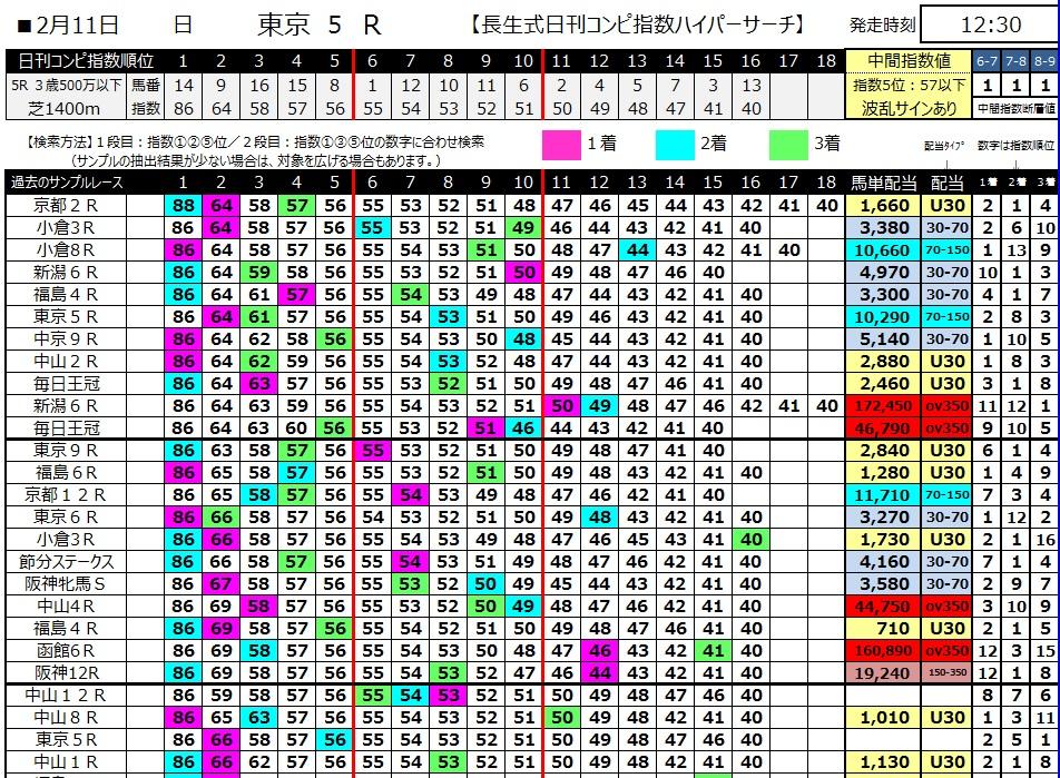 【コンピ指数】300211東京5R(長生式馬券スタイル)