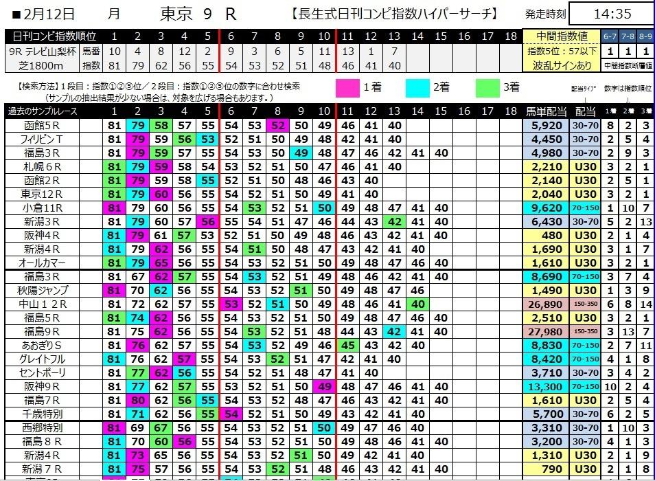 【コンピ指数】300212東京9R(長生式馬券スタイル)