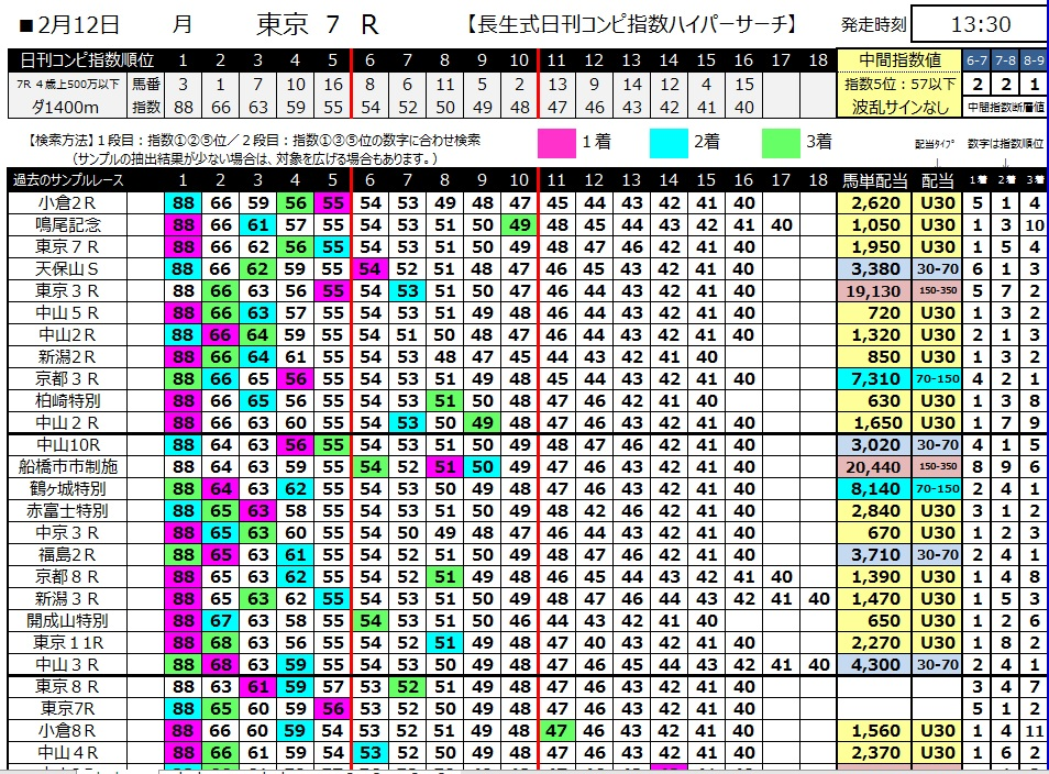 【コンピ指数】300212東京7R(長生式馬券スタイル)