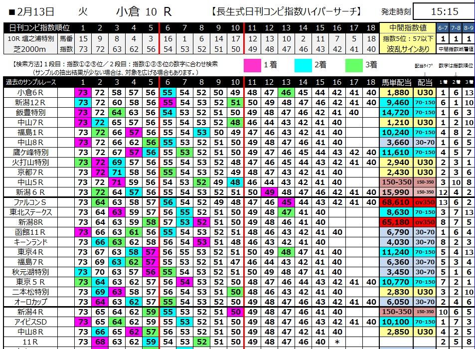 【コンピ指数】300213小倉10R(長生式馬券スタイル)