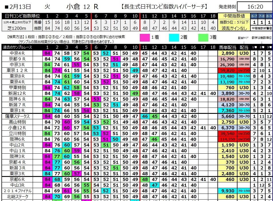 【コンピ指数】300213小倉12R(長生式馬券スタイル)