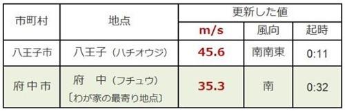 181001saidai_shunkan_fuusoku