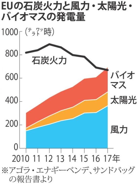 再生エネルギー発電量