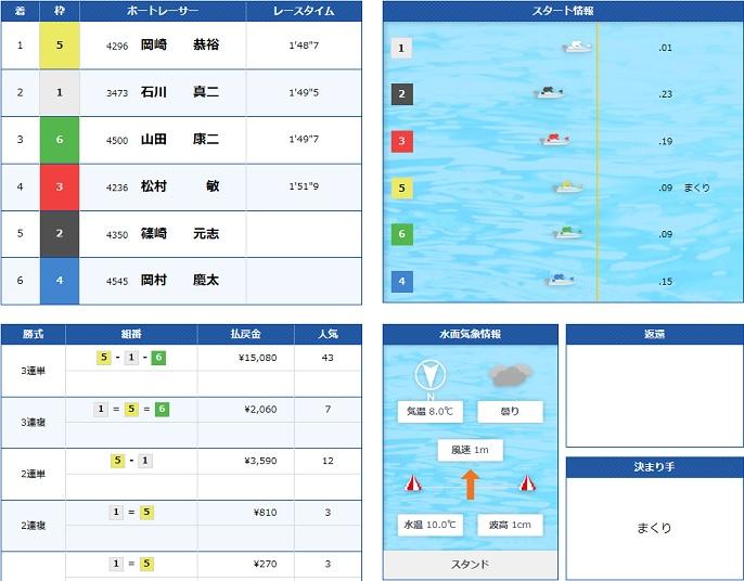 若松GⅠ地区戦4日目10R(18.02.18)