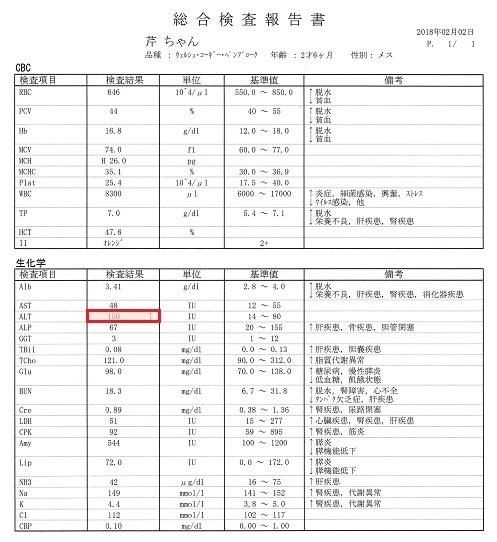 血液検査2018.2.2