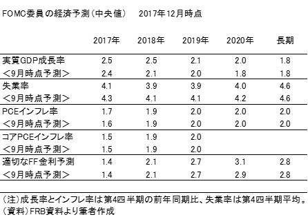 20180106表3