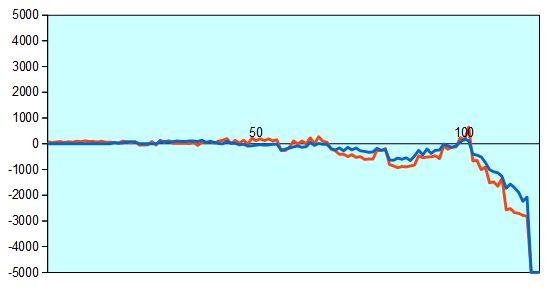 第67回NHK杯3回戦第5局 形勢評価グラフ