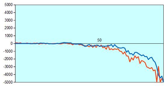 第67期王将戦第1局 形勢評価グラフ