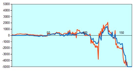 朝日杯 羽生竜王vs八代六段 形勢評価グラフ