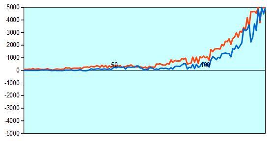 第66期王座戦一次予選 藤井四段vs村田六段 形勢評価グラフ