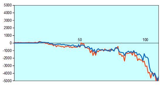 第67回NHK杯3回戦第8局 形勢評価グラフ