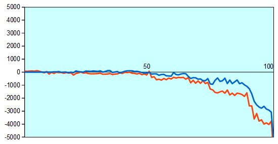 第44期棋王戦予選 牧野五段vs藤井四段 形勢評価グラフ