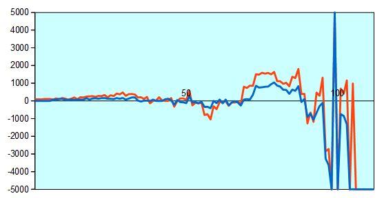 第67回NHK杯準々決勝第2局 形勢評価グラフ