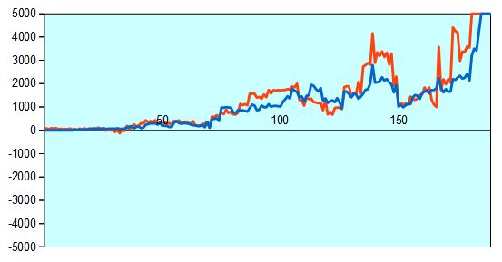 第43期棋王戦第1局 形勢評価グラフ
