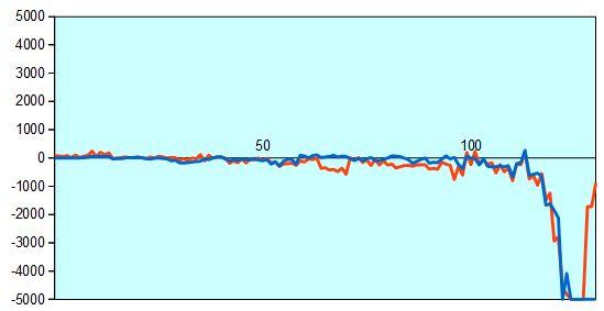 第67期王将戦第4局 形勢評価グラフ