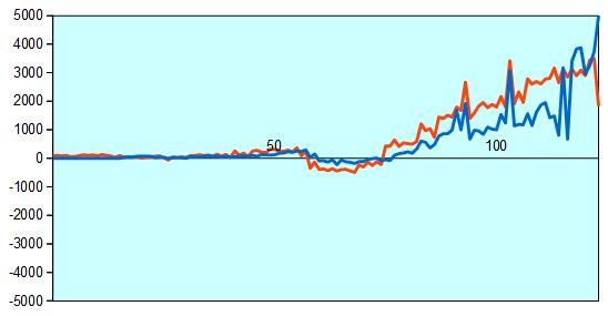 第43期棋王戦第2局 形勢評価グラフ