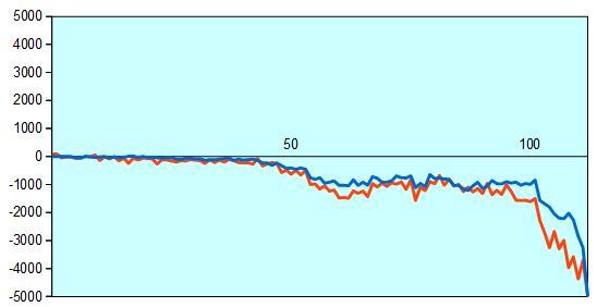 第67回NHK杯準々決勝第4局 形勢評価グラフ