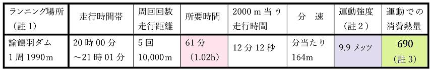 2017年12月4日 諭鶴羽ダムでのナイトランニング