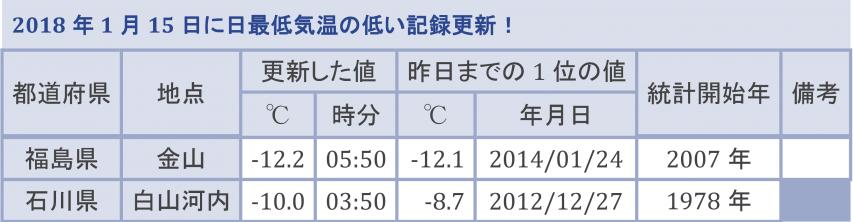 最低気温の低い記録更新地点
