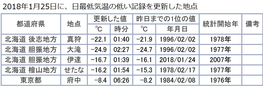 1月25日に最低気温の記録更新地点