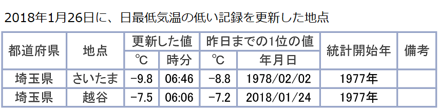 1月26日に最低気温の記録更新地点
