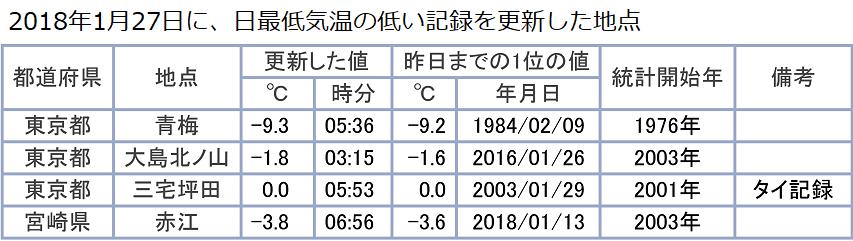1月27日に最低気温の記録更新地点