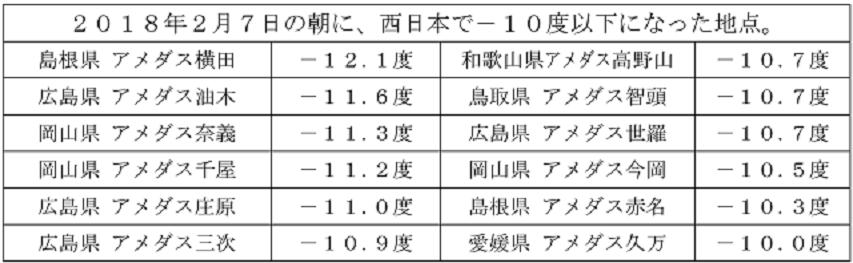 2018年2月7日の朝に、西日本で-10度以下になった地点