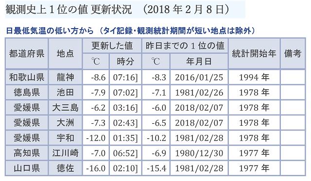 2月8日に低温記録更新地点