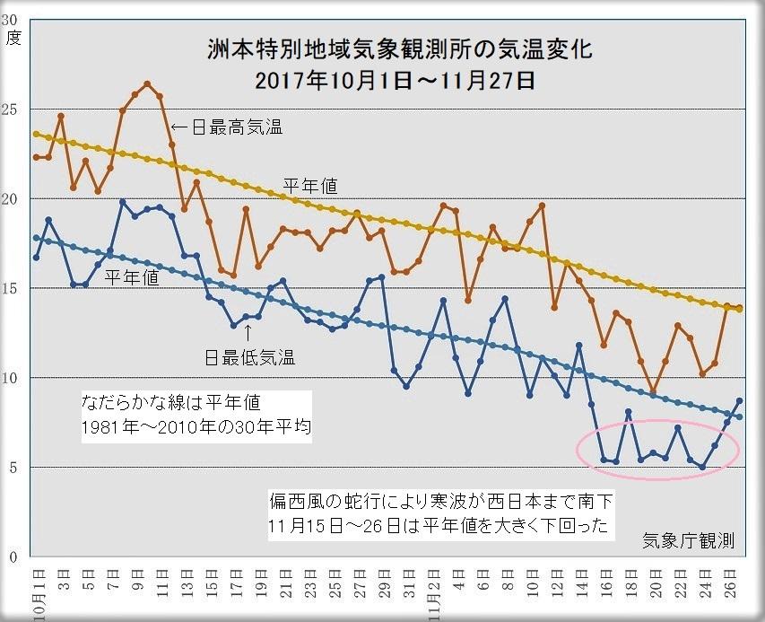 洲本の気温変化(2017年10月1日~11月27日)
