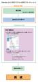 BlenderからMMDモデルへの制作フローチャート④