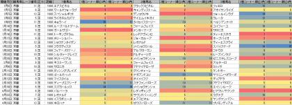 脚質傾向_京都_芝_1600m_20170101~20170423