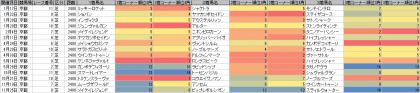 脚質傾向_京都_芝_2400m_20170101~20171231