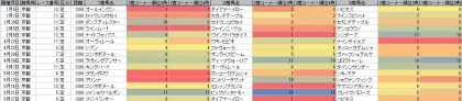 脚質傾向_京都_芝_1200m_20170101~20170527