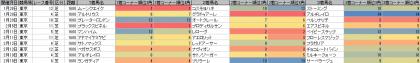 脚質傾向_東京_芝_1600m_20170101~20170219