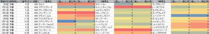 脚質傾向_京都_芝_1800m_20170101~20170219