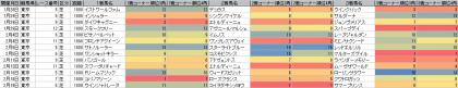 脚質傾向_東京_芝_1800m_20170101~20170219